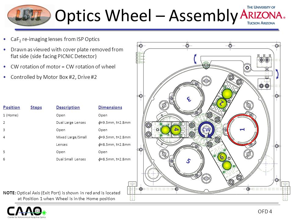 OFD 4 Optics Wheel – Assembly CaF 2 re-imaging lenses from ISP Optics Drawn as viewed with cover plate removed from flat side (side facing PICNIC Detector) CW rotation of motor = CW rotation of wheel Controlled by Motor Box #2, Drive #2 NOTE: Optical Axis (Exit Port) is shown in red and is located at Position 1 when Wheel is in the Home position PositionStepsDescriptionDimensions 1 (Home)OpenOpen 2 Dual Large Lenses  =9.5mm, t=2.8mm 3 OpenOpen 4 Mixed Large/Small  =9.5mm, t=2.8mm Lenses  =8.5mm, t=2.8mm 5 OpenOpen 6Dual Small Lenses  =8.5mm, t=2.8mm 4 3 1 5 2 6 CW