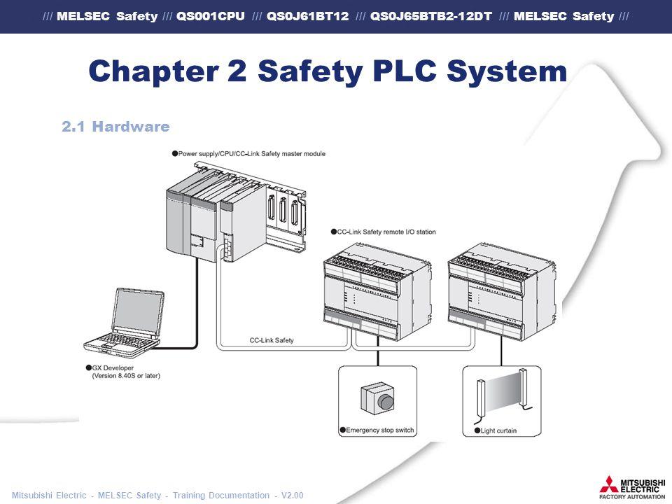 /// MELSEC Safety /// QS001CPU /// QS0J61BT12 /// QS0J65BTB2-12DT /// MELSEC Safety /// Mitsubishi Electric - MELSEC Safety - Training Documentation - V2.00 Chapter 2 Safety PLC System 2.1 Hardware