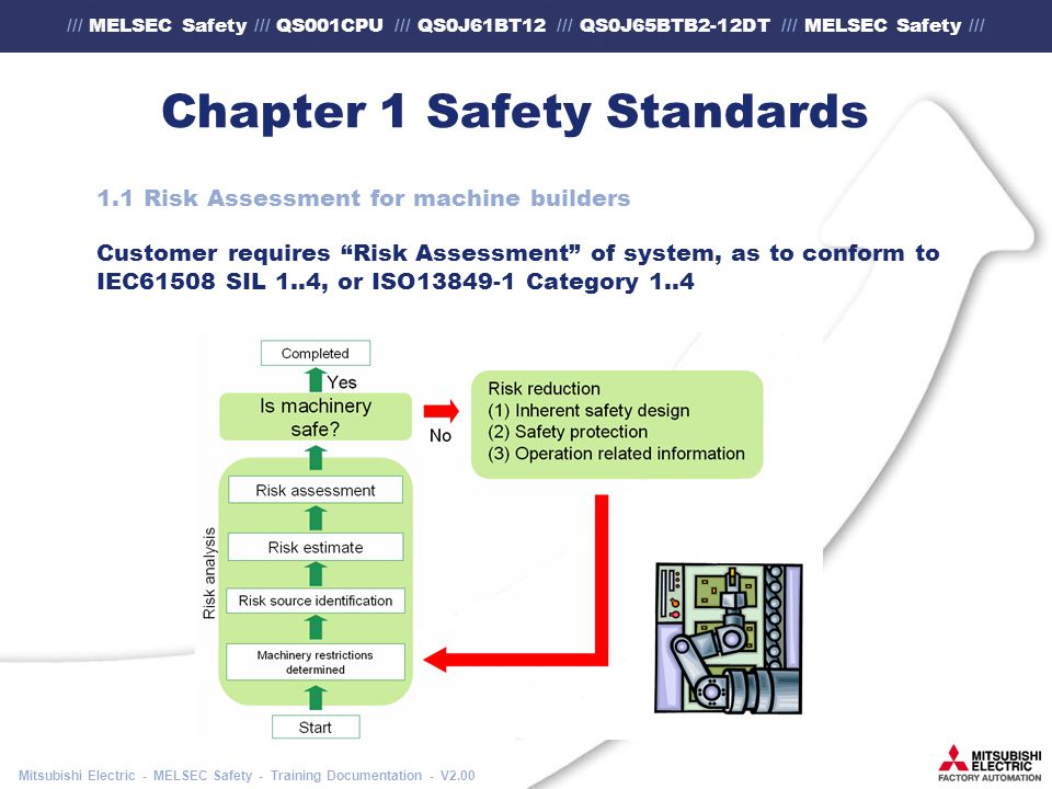 /// MELSEC Safety /// QS001CPU /// QS0J61BT12 /// QS0J65BTB2-12DT /// MELSEC Safety /// Mitsubishi Electric - MELSEC Safety - Training Documentation - V2.00 Chapter 1 Safety Standards 1.1 Risk Assessment for machine builders Customer requires Risk Assessment of system, as to conform to IEC61508 SIL 1..4, or ISO13849-1 Category 1..4