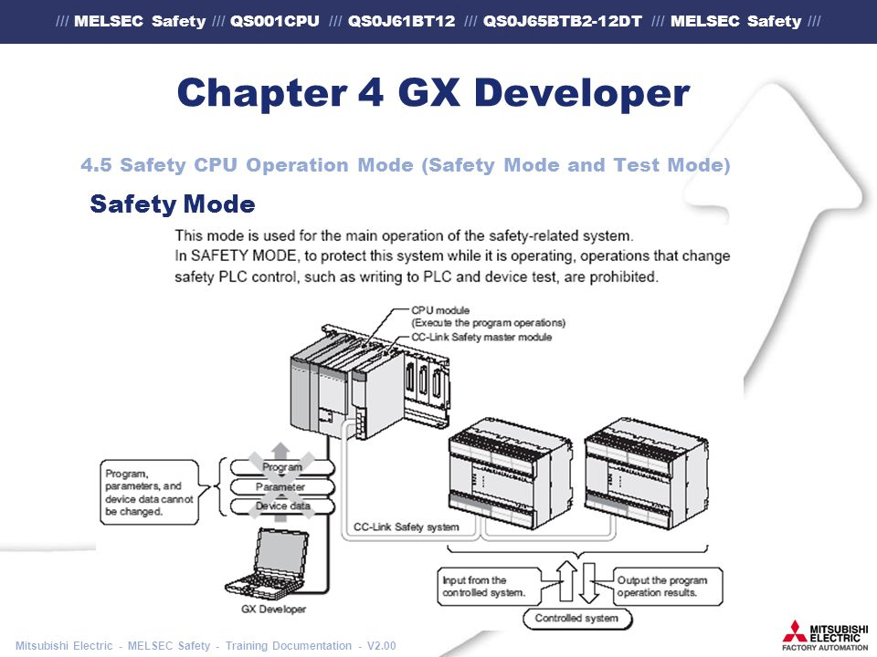 /// MELSEC Safety /// QS001CPU /// QS0J61BT12 /// QS0J65BTB2-12DT /// MELSEC Safety /// Mitsubishi Electric - MELSEC Safety - Training Documentation - V2.00 Chapter 4 GX Developer 4.5 Safety CPU Operation Mode (Safety Mode and Test Mode) Safety Mode