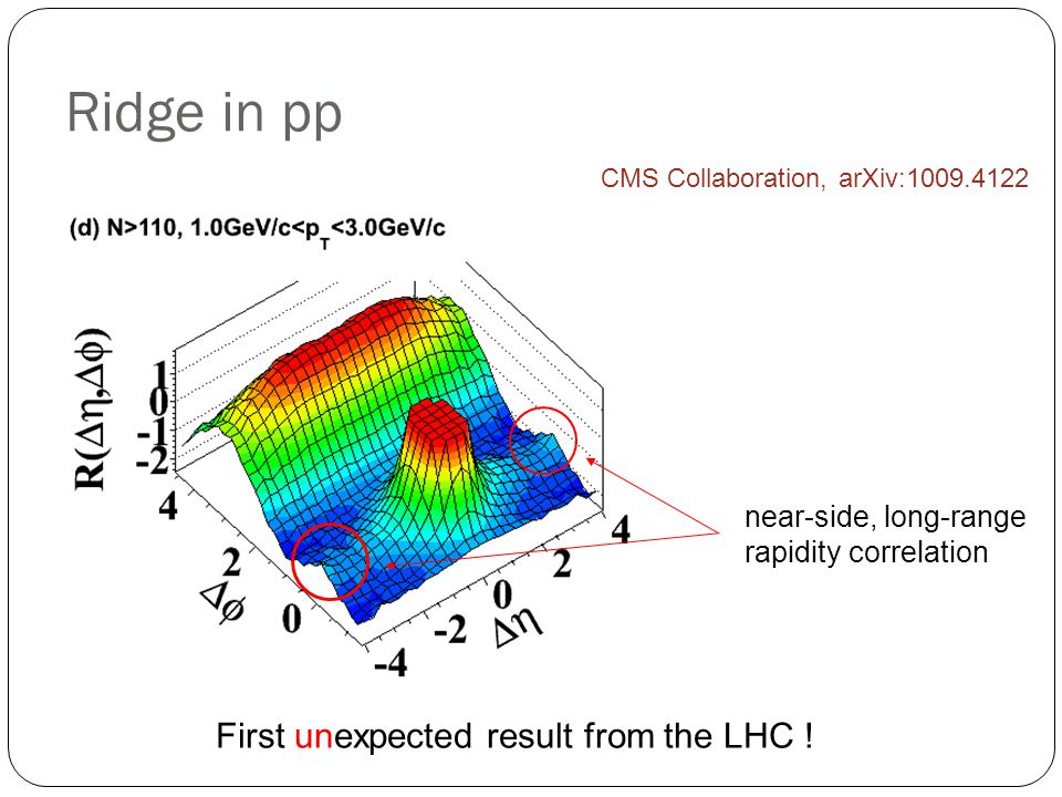 Ridge in pp CMS Collaboration, arXiv: First unexpected result from the LHC .