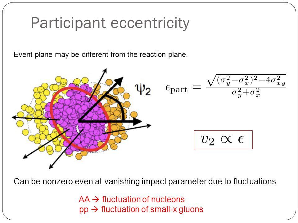 QCD dipole model Mueller (1994~) Coordinate space formulation of the BFKL evolution.