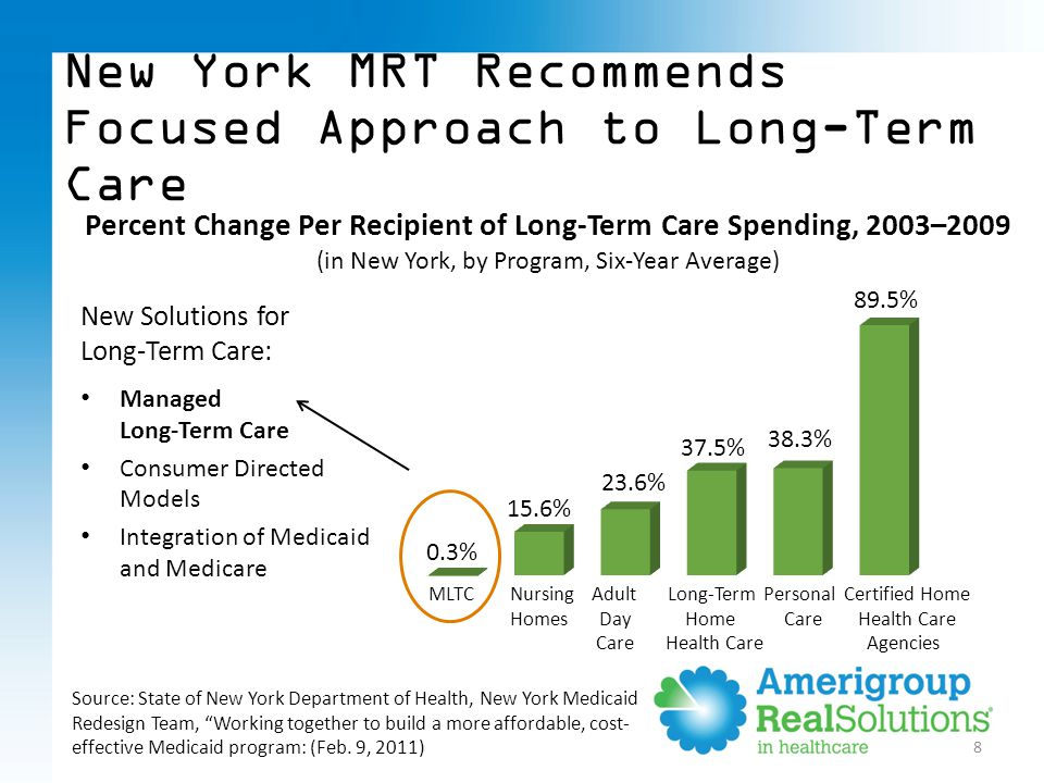 New Solutions for Long-Term Care: Managed Long-Term Care Consumer Directed Models Integration of Medicaid and Medicare New York MRT Recommends Focused Approach to Long-Term Care Percent Change Per Recipient of Long-Term Care Spending, 2003–2009 (in New York, by Program, Six-Year Average) 8 MLTC Nursing Adult Long-Term Personal Certified Home Homes Day Home Care Health Care Care Health Care Agencies Source: State of New York Department of Health, New York Medicaid Redesign Team, Working together to build a more affordable, cost- effective Medicaid program: (Feb.