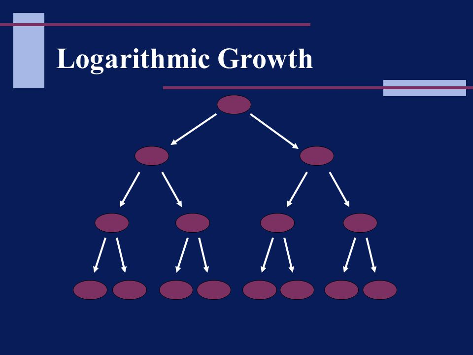 Logarithmic Growth