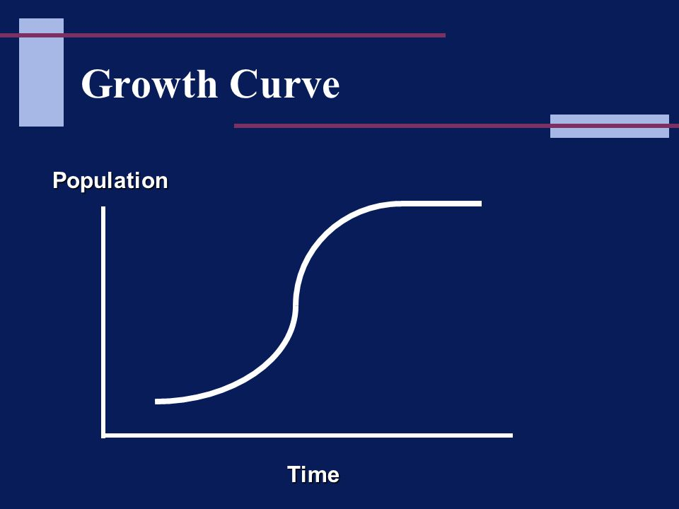 Growth Curve Population Time