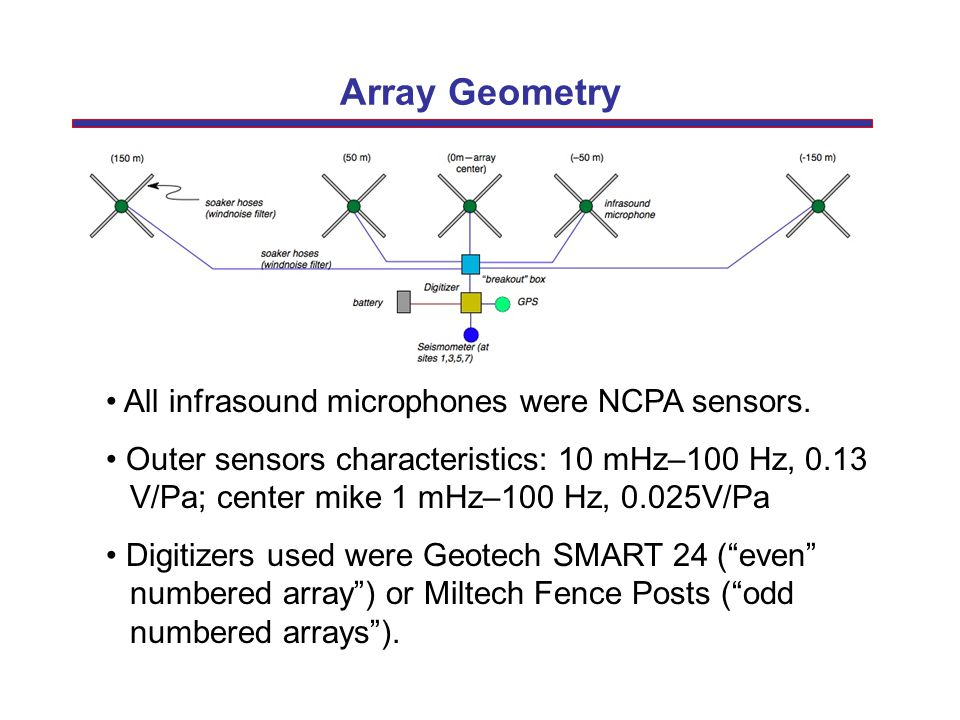 Array Geometry All infrasound microphones were NCPA sensors. Outer sensors characteristics: 10 mHz–100 Hz, 0.13 V/Pa; center mike 1 mHz–100 Hz, 0.025V