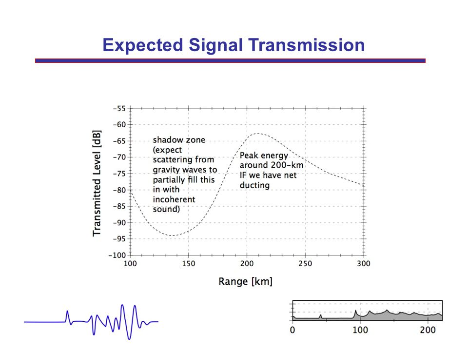 Expected Signal Transmission