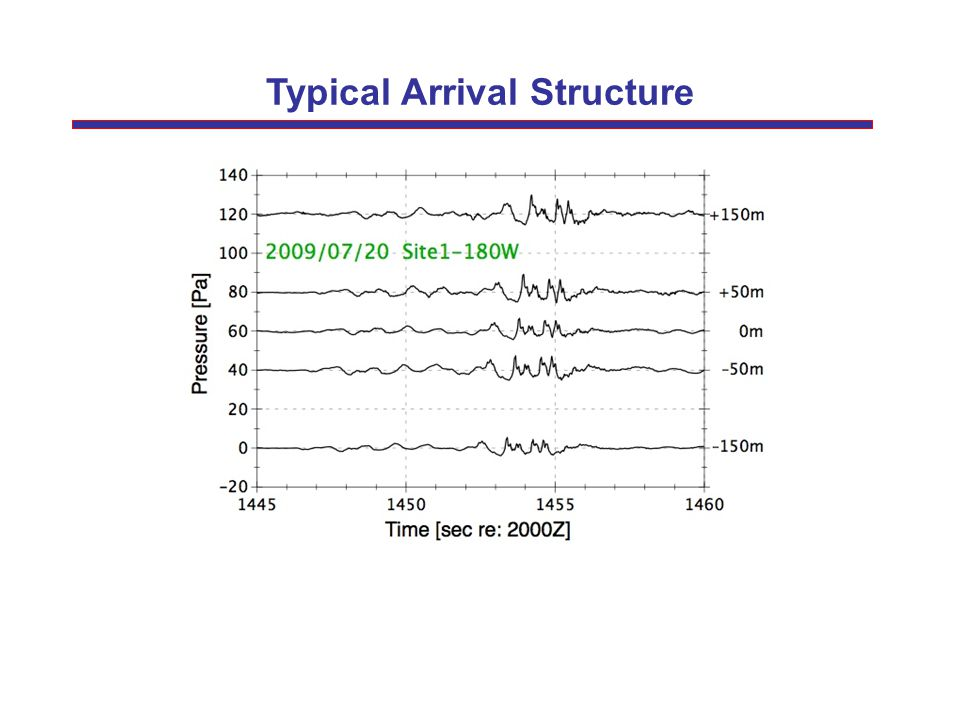 Typical Arrival Structure
