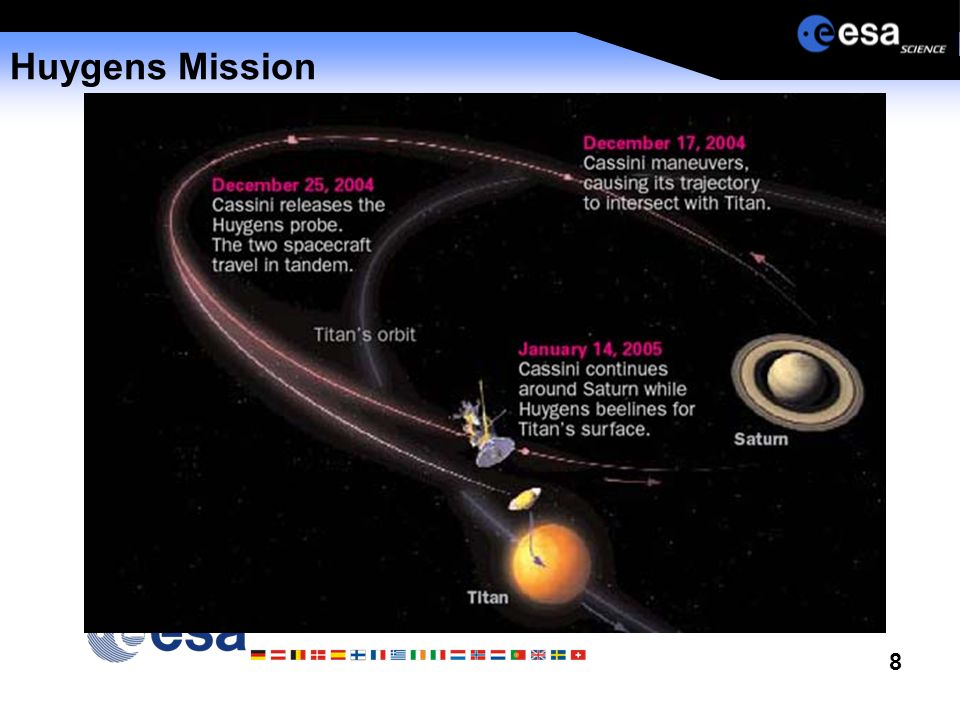 8 Huygens Mission