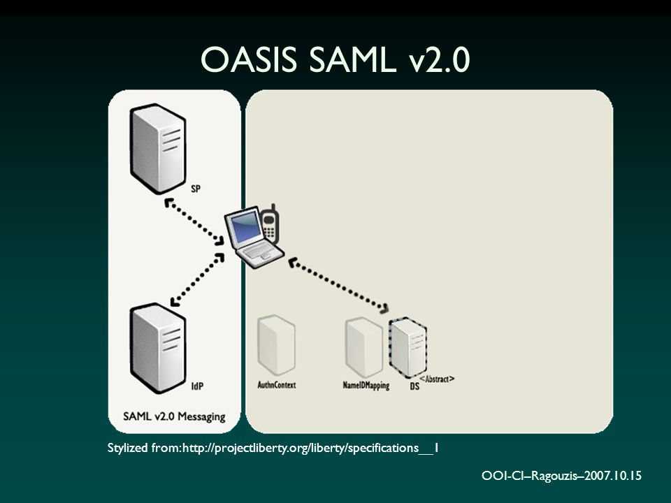 OOI-CI–Ragouzis–2007.10.15 OASIS SAML v2.0 Stylized from: http://projectliberty.org/liberty/specifications__1