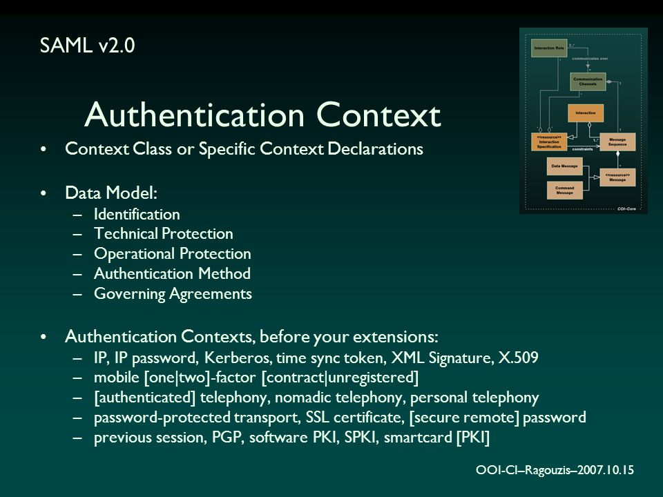 OOI-CI–Ragouzis–2007.10.15 Authentication Context Context Class or Specific Context Declarations Data Model: –Identification –Technical Protection –Operational Protection –Authentication Method –Governing Agreements Authentication Contexts, before your extensions: –IP, IP password, Kerberos, time sync token, XML Signature, X.509 –mobile [one|two]-factor [contract|unregistered] –[authenticated] telephony, nomadic telephony, personal telephony –password-protected transport, SSL certificate, [secure remote] password –previous session, PGP, software PKI, SPKI, smartcard [PKI] SAML v2.0