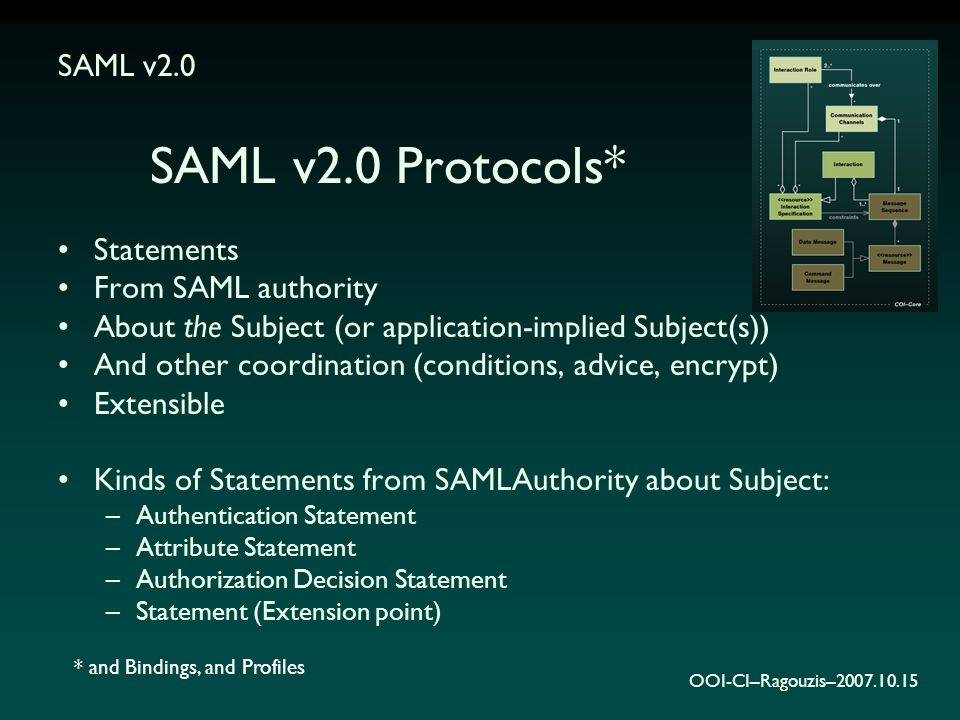 OOI-CI–Ragouzis–2007.10.15 SAML v2.0 Protocols* Statements From SAML authority About the Subject (or application-implied Subject(s)) And other coordination (conditions, advice, encrypt) Extensible Kinds of Statements from SAMLAuthority about Subject: –Authentication Statement –Attribute Statement –Authorization Decision Statement –Statement (Extension point) SAML v2.0 * and Bindings, and Profiles