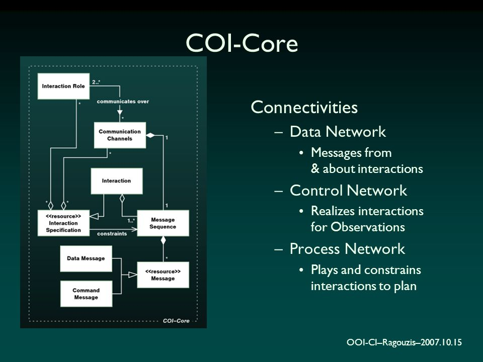 OOI-CI–Ragouzis–2007.10.15 COI-Core Connectivities –Data Network Messages from & about interactions –Control Network Realizes interactions for Observa