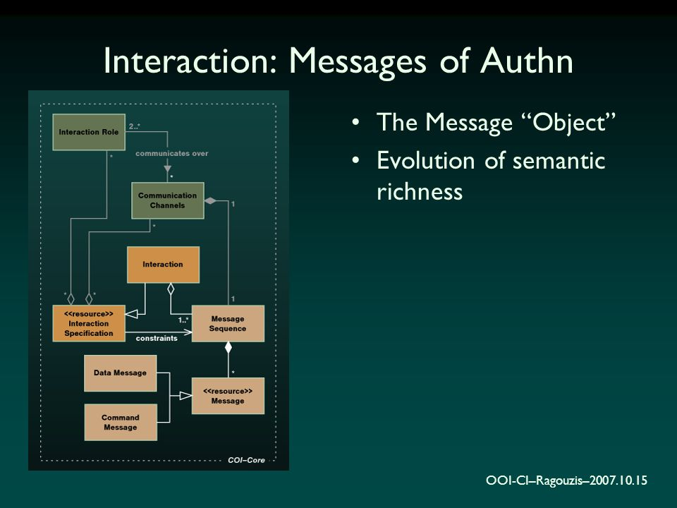 """OOI-CI–Ragouzis–2007.10.15 Interaction: Messages of Authn The Message """"Object"""" Evolution of semantic richness"""