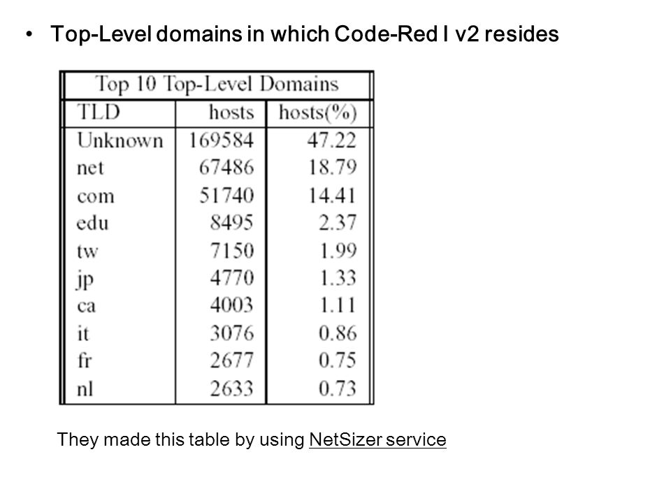 Top-Level domains in which Code-Red Ⅰ v2 resides They made this table by using NetSizer service