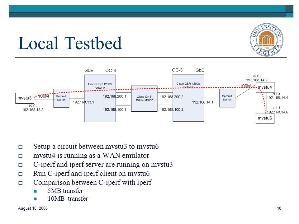 August 10, 200610 Local Testbed  Setup a circuit between mvstu3 to mvstu6  mvstu4 is running as a WAN emulator  C-iperf and iperf server are running on mvstu3  Run C-iperf and iperf client on mvstu6  Comparison between C-iperf with iperf 5MB transfer 10MB transfer
