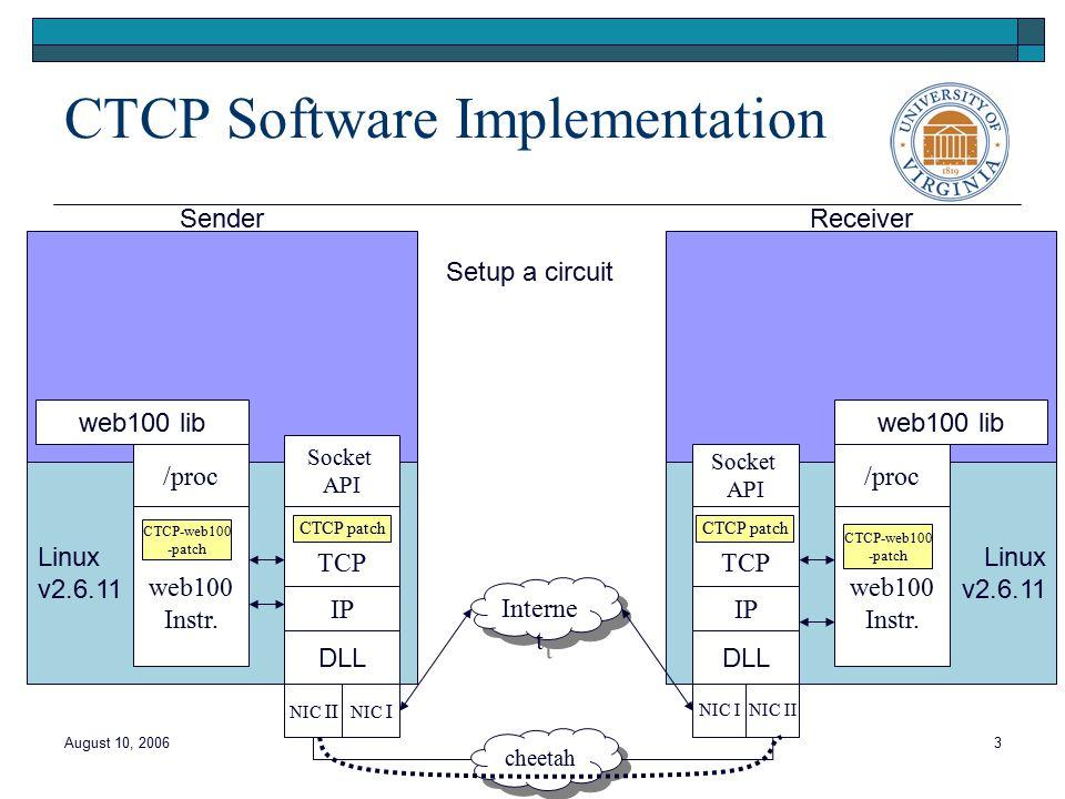 August 10, 20063 Linux v2.6.11 Sender Socket API TCP IP DLL NIC II web100 lib /proc web100 Instr.