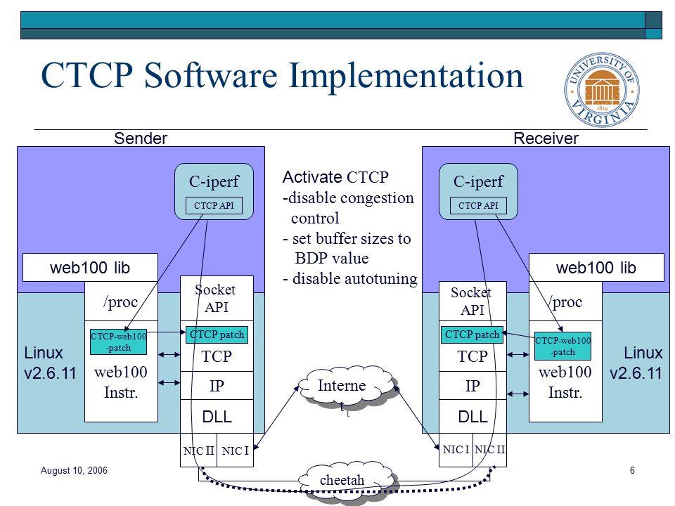 August 10, 20066 Linux v2.6.11 Sender Socket API TCP IP DLL NIC II web100 lib /proc web100 Instr.