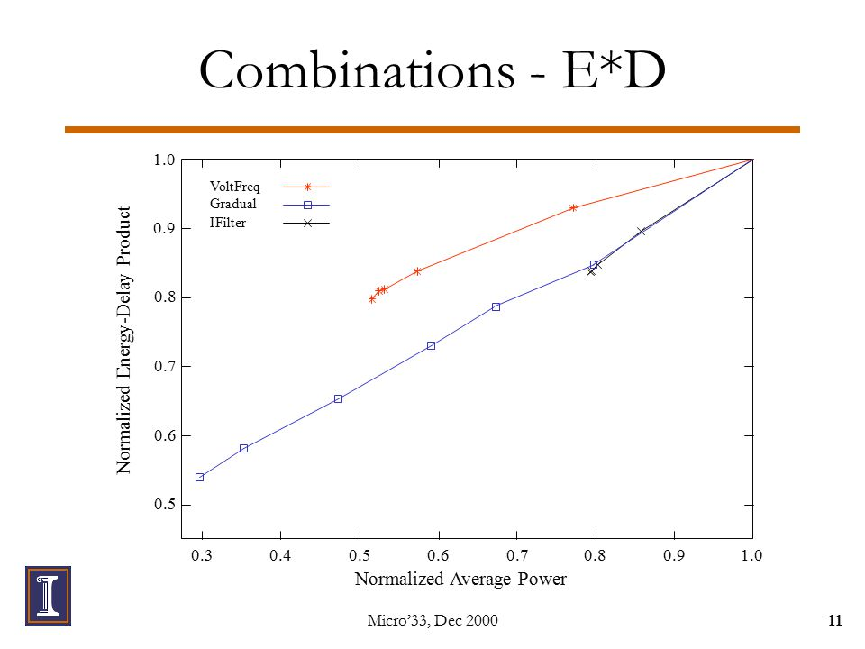 Micro'33, Dec 200011 Combinations - E*D 1.0 0.30.40.50.60.70.80.91.0 0.9 0.8 0.7 0.6 0.5 Normalized Average Power Normalized Energy-Delay Product VoltFreq IFilter Gradual