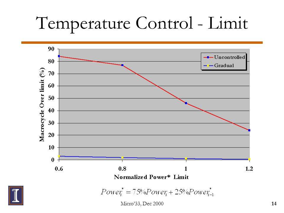 Micro'33, Dec 200014 Temperature Control - Limit