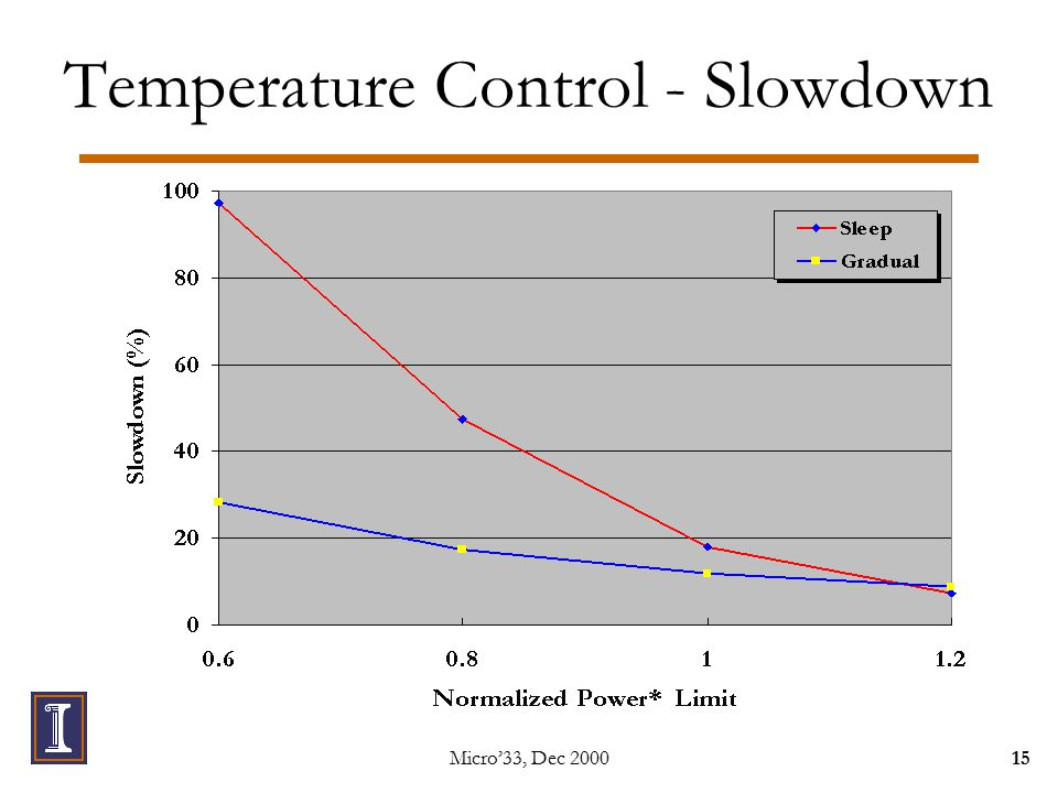 Micro'33, Dec 200015 Temperature Control - Slowdown