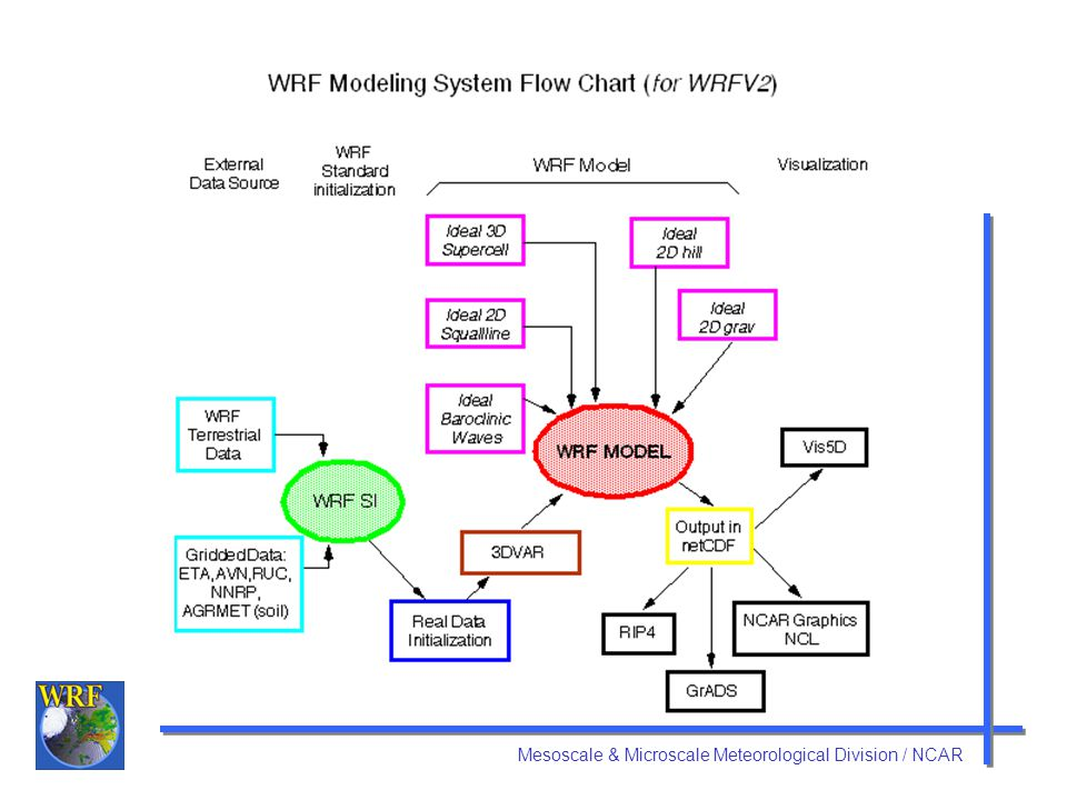 Modeling System Components WRF Standard Initialization (SI) WRF 3DVAR WRF Model (Eulerian mass) –Initialization programs for real and idealized data –Numerical integration program Graphics tools