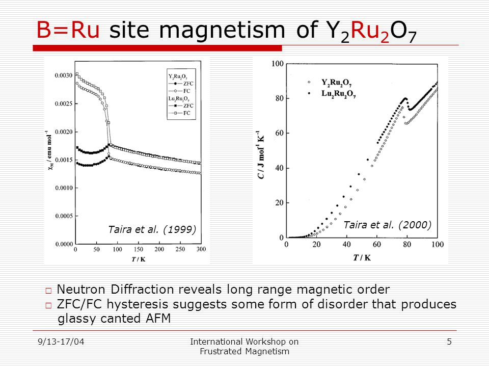 9/13-17/04International Workshop on Frustrated Magnetism 5 B=Ru site magnetism of Y 2 Ru 2 O 7 □ Neutron Diffraction reveals long range magnetic order □ ZFC/FC hysteresis suggests some form of disorder that produces glassy canted AFM Taira et al.