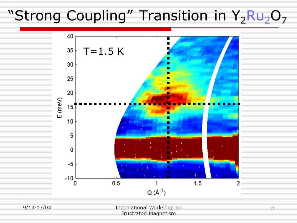 9/13-17/04International Workshop on Frustrated Magnetism 7 PM and AFM Spin Fluctuations □ Phase Transition pushes significant spectral weight into resonance □ The Q-dependence of scattering reflects the form factor for AFM cluster degrees of freedom 1.5 K 90 K 1.5 K 90 K