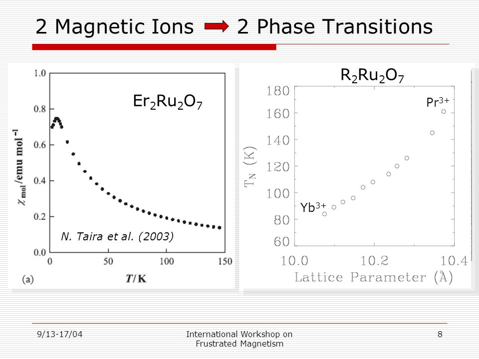 9/13-17/04International Workshop on Frustrated Magnetism 9 Metal Insulator Transition  Bi-doping increase bandwidth causing Mott Hubbard MIT  Magnet order is found only in the insulating state  Electronic DOS at E F is enhanced close to the MIT Yoshii and Sato (1999)