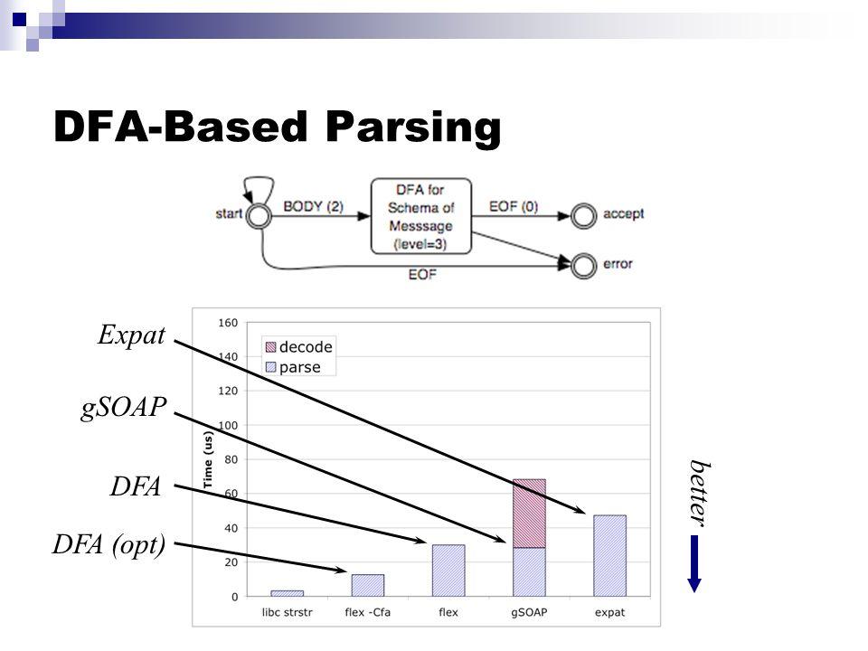 DFA-Based Parsing DFA (opt) DFA better gSOAP Expat