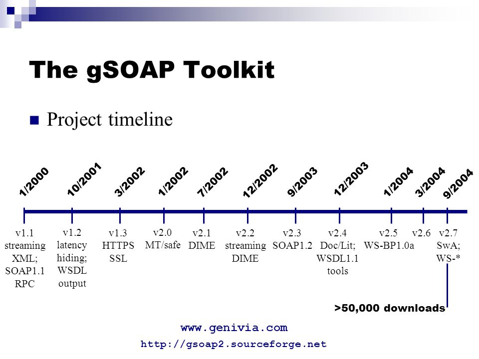 The gSOAP Toolkit Project timeline 1/2000 v1.1 streaming XML; SOAP1.1 RPC v1.2 latency hiding; WSDL output 10/2001 1/2002 v2.0 MT/safe 3/2002 v1.3 HTTPS SSL v2.1 DIME 7/2002 v2.2 streaming DIME 12/2002 9/2003 v2.3 SOAP1.2 v2.4 Doc/Lit; WSDL1.1 tools v2.5 WS-BP1.0a v2.6v2.7 SwA; WS-* 12/2003 1/20043/2004 9/2004 >50,000 downloads http://gsoap2.sourceforge.net www.genivia.com