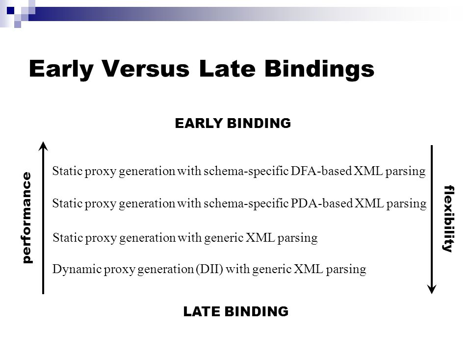 Early Versus Late Bindings Static proxy generation with schema-specific DFA-based XML parsing Static proxy generation with schema-specific PDA-based XML parsing Dynamic proxy generation (DII) with generic XML parsing flexibility performance EARLY BINDING LATE BINDING Static proxy generation with generic XML parsing