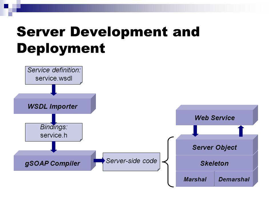 Server Development and Deployment WSDL Importer MarshalDemarshal Skeleton Server Object gSOAP Compiler Service definition: service.wsdl Bindings: service.h Server-side code Web Service