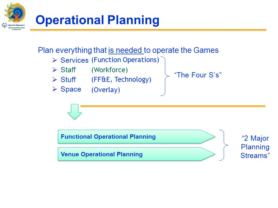 Operational Planning Plan everything that is needed to operate the Games  Services  Staff  Stuff  Space The Four S's (Function Operations) (Workforce) (FF&E, Technology) (Overlay) Functional Operational Planning Venue Operational Planning 2 Major Planning Streams