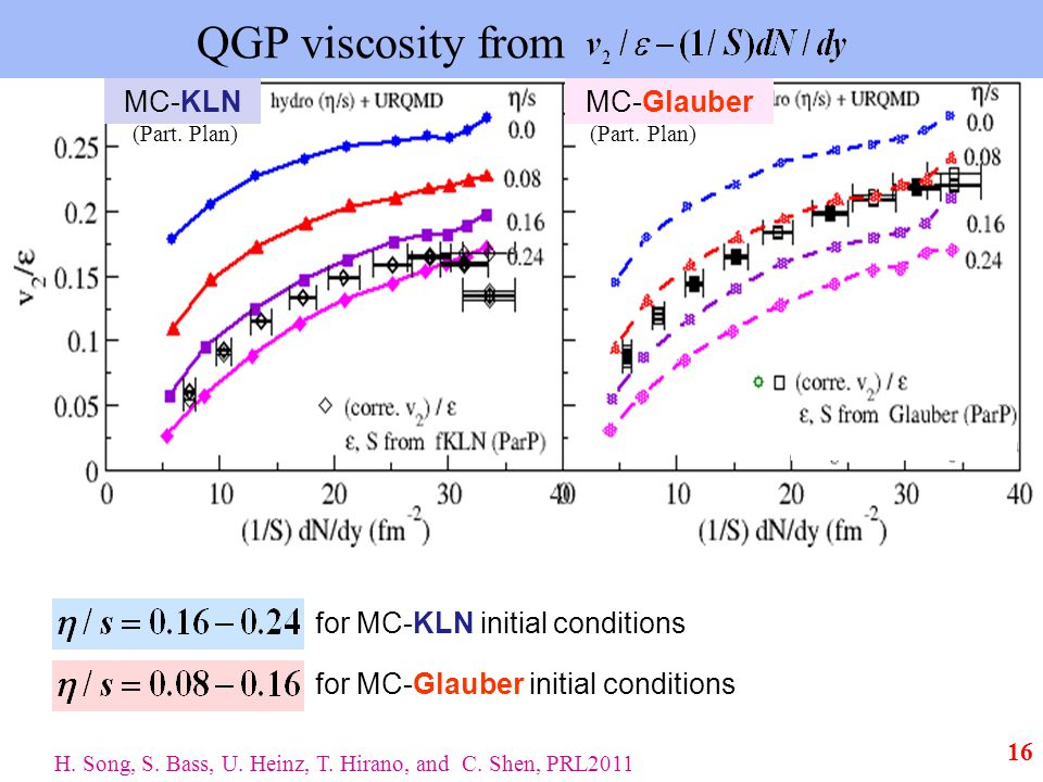 QGP viscosity from for MC-KLN initial conditions for MC-Glauber initial conditions MC-KLNMC-Glauber (Part.