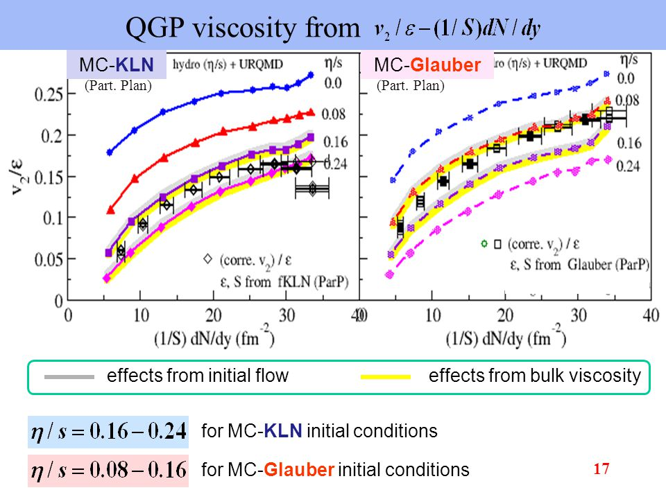 QGP viscosity from for MC-KLN initial conditions for MC-Glauber initial conditions effects from bulk viscosityeffects from initial flow MC-KLN (Part.