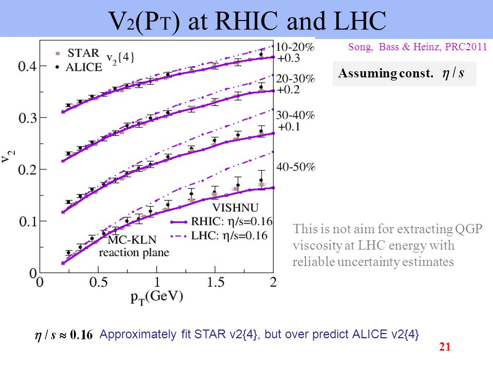 V 2 (P T ) at RHIC and LHC Assuming const.