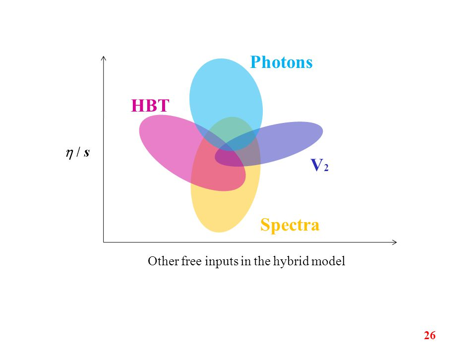 HBT V2V2 Spectra Other free inputs in the hybrid model Photons 26