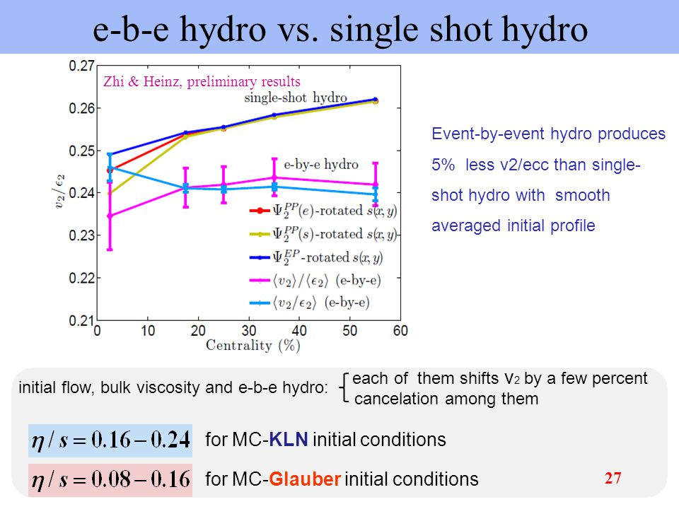 e-b-e hydro vs. single shot hydro Event-by-event hydro produces 5% less v2/ecc than single- shot hydro with smooth averaged initial profile Zhi & Hein