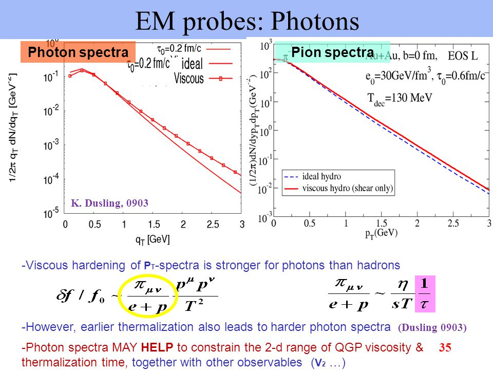 EM probes: Photons Pion spectra -Viscous hardening of P T -spectra is stronger for photons than hadrons K.