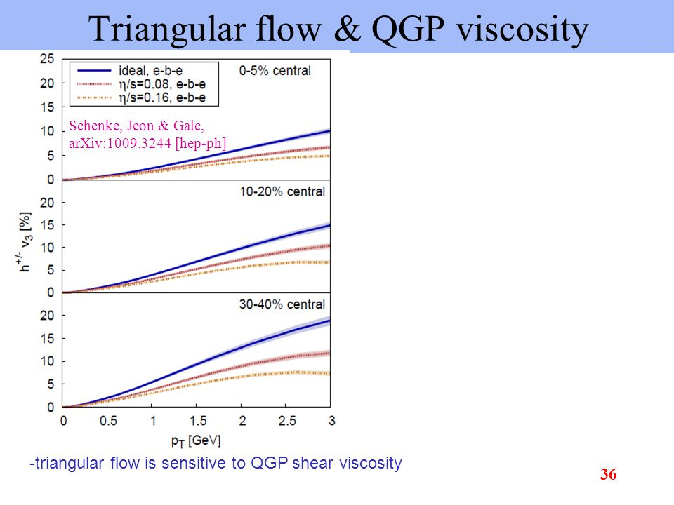 Triangular flow & QGP viscosity -triangular flow is sensitive to QGP shear viscosity Schenke, Jeon & Gale, arXiv:1009.3244 [hep-ph] 36