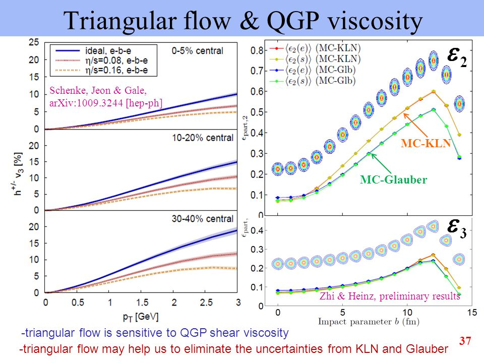 Triangular flow & QGP viscosity -triangular flow is sensitive to QGP shear viscosity Schenke, Jeon & Gale, arXiv:1009.3244 [hep-ph] -triangular flow may help us to eliminate the uncertainties from KLN and Glauber Zhi & Heinz, preliminary results MC-KLN MC-Glauber 37