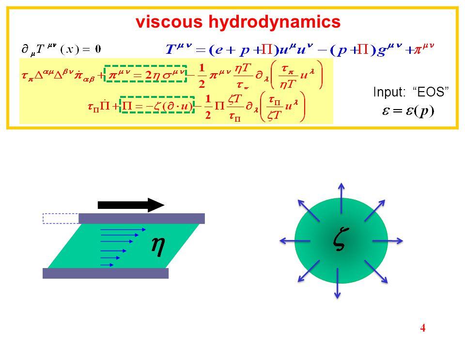 S.Bass pre-equilibrium dynamics + viscous hydro + hadron cascade viscous hydrodynamics Initial conditions + viscous hydro (QGP) + hadron cascade (HRG) Initial conditions + viscous hydro (QGP & HRG) + final conditions Input: EOS 5
