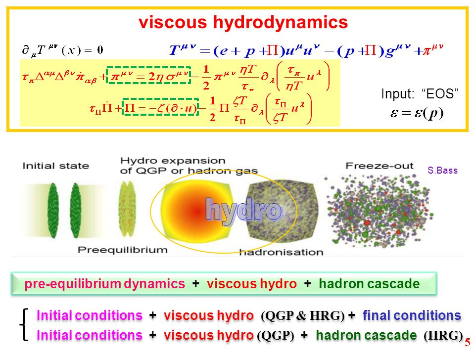 S.Bass pre-equilibrium dynamics + viscous hydro + hadron cascade viscous hydrodynamics Initial conditions + viscous hydro (QGP) + hadron cascade (HRG) Initial conditions + viscous hydro (QGP & HRG) + final conditions Input: EOS 5