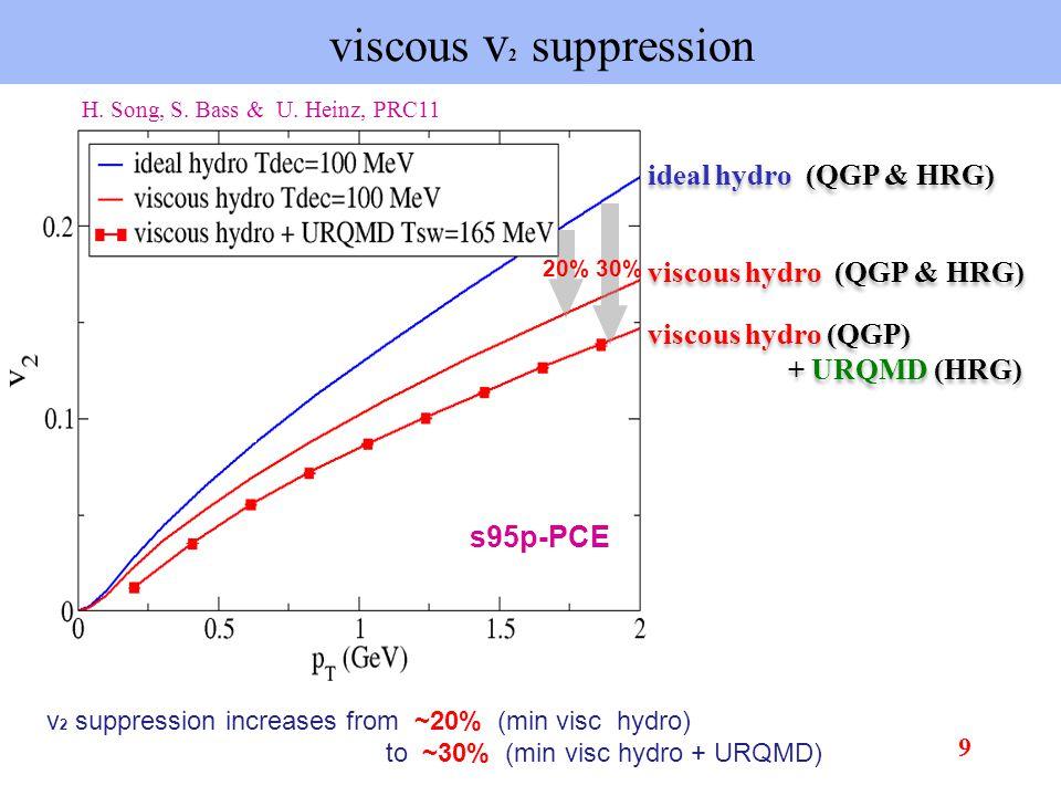 QGP viscosity at RHIC & LHC energies 20 -- H.Song, S.
