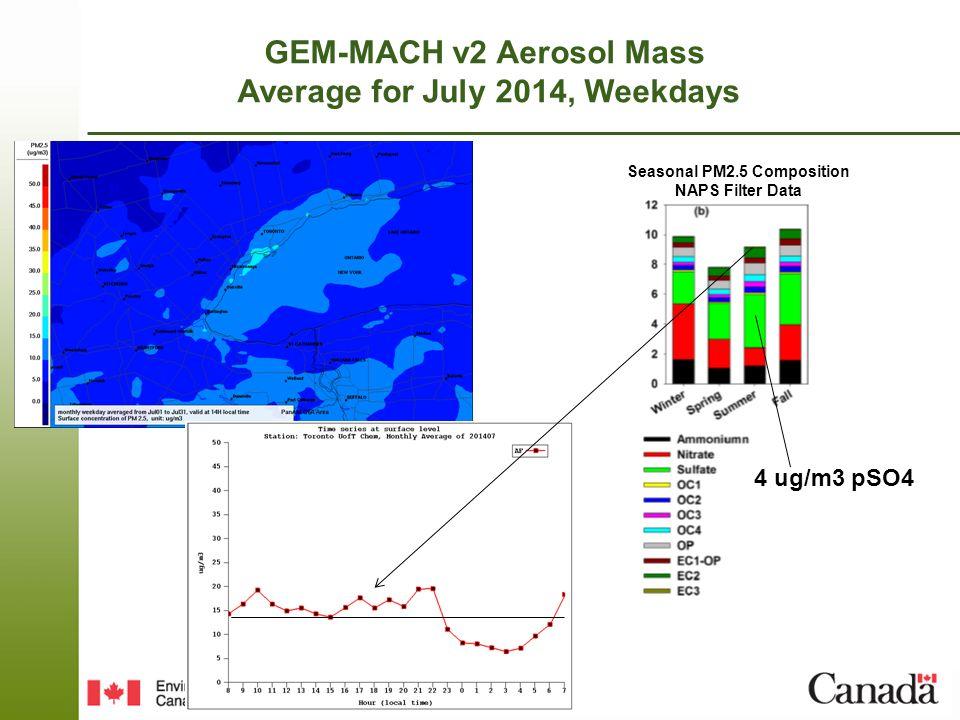 Page 16 – April 16, 2015 GEM-MACH v2 Aerosol Mass Average for July 2014, Weekdays Seasonal PM2.5 Composition NAPS Filter Data 4 ug/m3 pSO4
