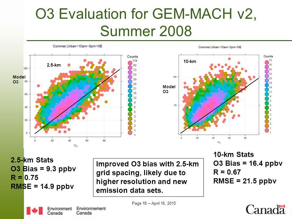 Page 18 – April 16, 2015 O3 Evaluation for GEM-MACH v2, Summer 2008 2.5-km 10-km 2.5-km Stats O3 Bias = 9.3 ppbv R = 0.75 RMSE = 14.9 ppbv 10-km Stats