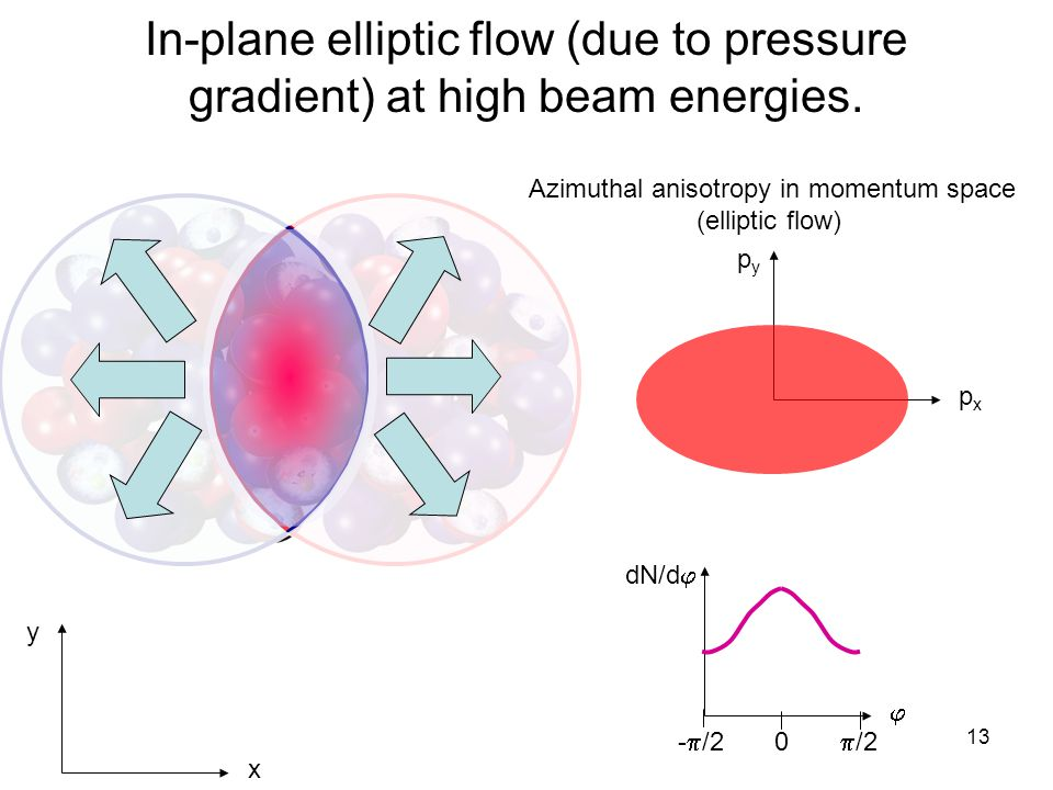 R. Lacey, SUNY Stony Brook 13 In-plane elliptic flow (due to pressure gradient) at high beam energies. x y Azimuthal anisotropy in momentum space (ell