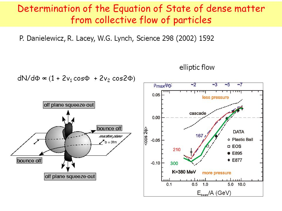 R. Lacey, SUNY Stony Brook 17 elliptic flow P. Danielewicz, R.