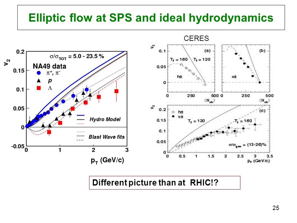 R. Lacey, SUNY Stony Brook 25 Elliptic flow at SPS and ideal hydrodynamics CERES Different picture than at RHIC!?